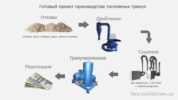 Станок для производства биотоплива из апилок